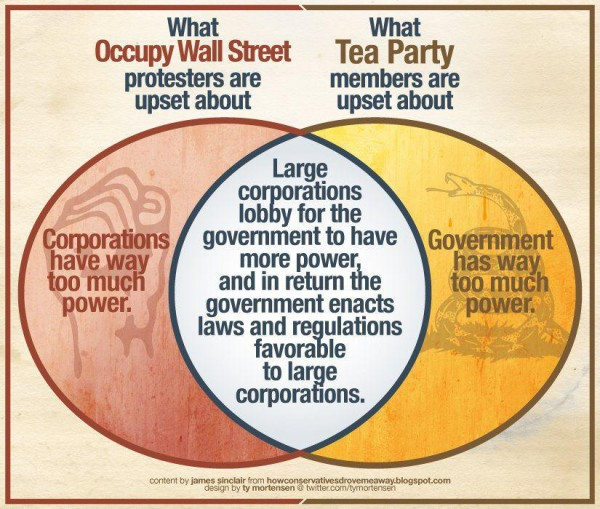 sides engage corporatism washington works issue sides unite issue corporatism
