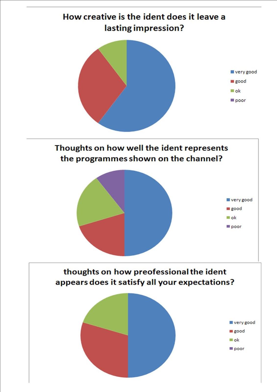 Jl01 Alex Ward Stop Motion Animation Pie Chart Evaluation