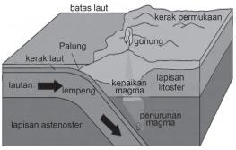 Proses Pembentukan Bumi