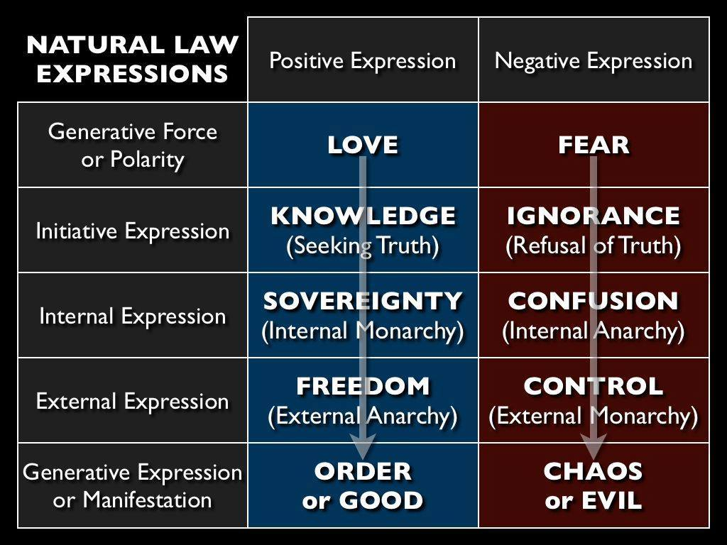 natural and positive law