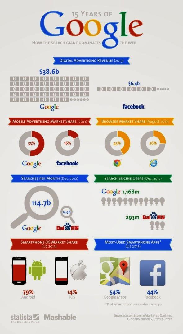 statistiche Google dopo 15 anni