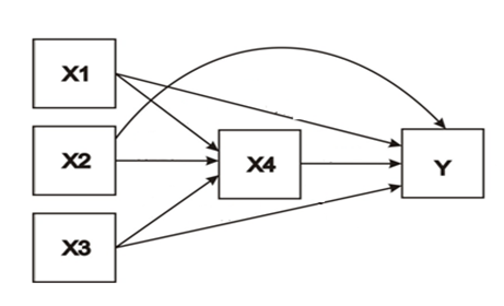 Jasa hitung statistik bimbingan statistik online diagram jalur lengkap ccuart Choice Image
