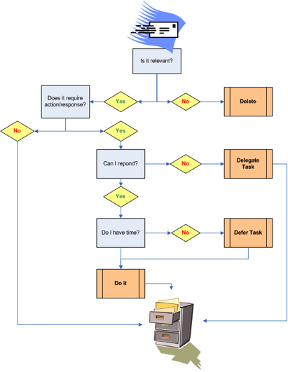 GTD mail action flowchart