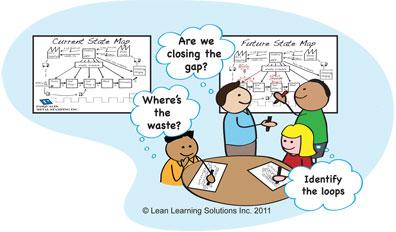 Lean Thinking: Value Stream Maps