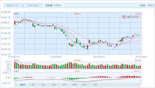 中国株コバンザメ投資 香港ハンセン指数20151022