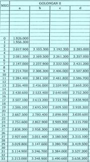 Gaji PNS Golongan II Tahun 2015 berdasarkan pada PP 30 2015