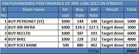 ONLYGAIN PERFORMANCE OF 29TH JUNE 2012 ON (FRIDAY)