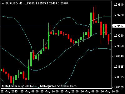 Best Forex Trading Indicator