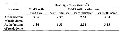 Table 6. Bending stresses at critical sections using code spectra