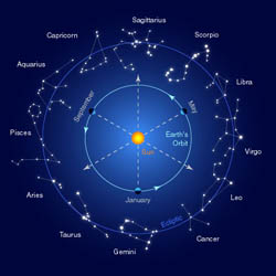 Constellations of the zodiac (Astrology)