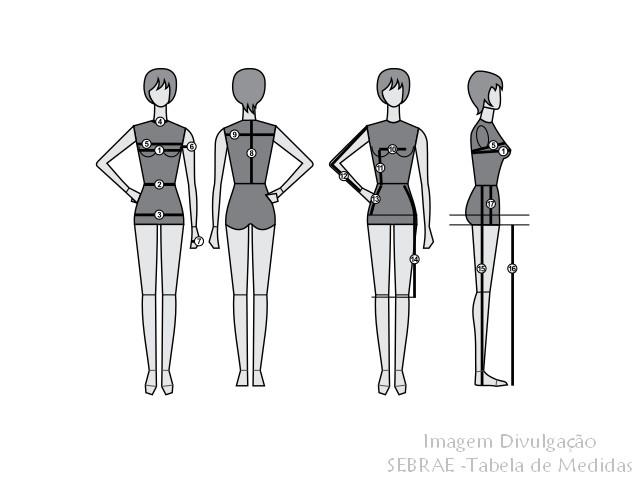 Modelagem: Cartilha do SEBRAE