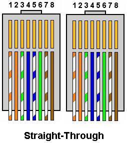 Susunan Warna Kabel Straight dan Cross