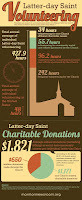 Mormon Volunteerism Prosocial Infographic