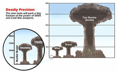 Comparison of Nuclear bomb mushroom cloud height