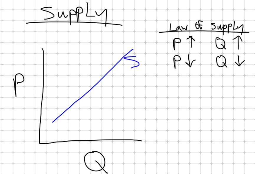 Change in Quantity Supplied Graph Supply Curve Graph Showing The Quantities of a Good Supplied at at Various