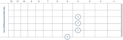 gambar bentuk letak chord kunci gitar B7