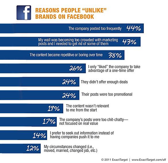 Consumatorii dau unlike paginii Facebook a unei companii pentru motive bine determinate