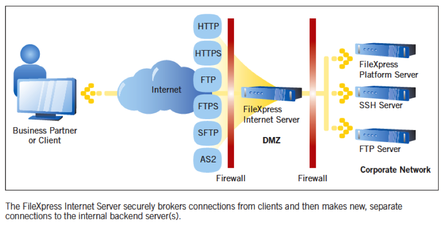 an analysis of the topic of the file transfer protocol 1 summary the ftp (file transfer protocol) protocol is one of the most popular, but also the most misunderstood protocols one of the questions most commonly asked when dealing with firewalls, routers and other internet connectivity devices is why a particular ftp client or server configuration isn't working.