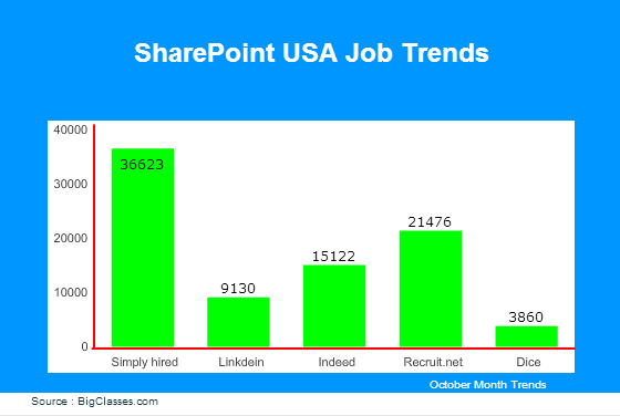 SharePoint jobs in USA