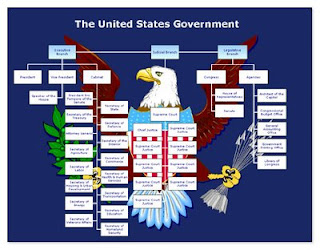 the executive branch a problem in the structuring of the country of the united states United states of america public 22 executive branch legal structure the constitution of the united states is the central instrument of american.