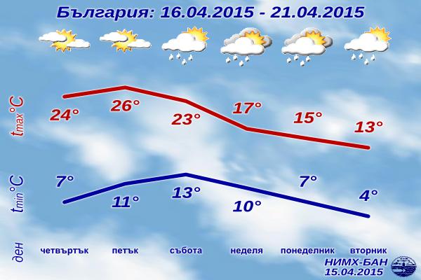 Седмична Прогноза за времето за 16-21 Април 2015