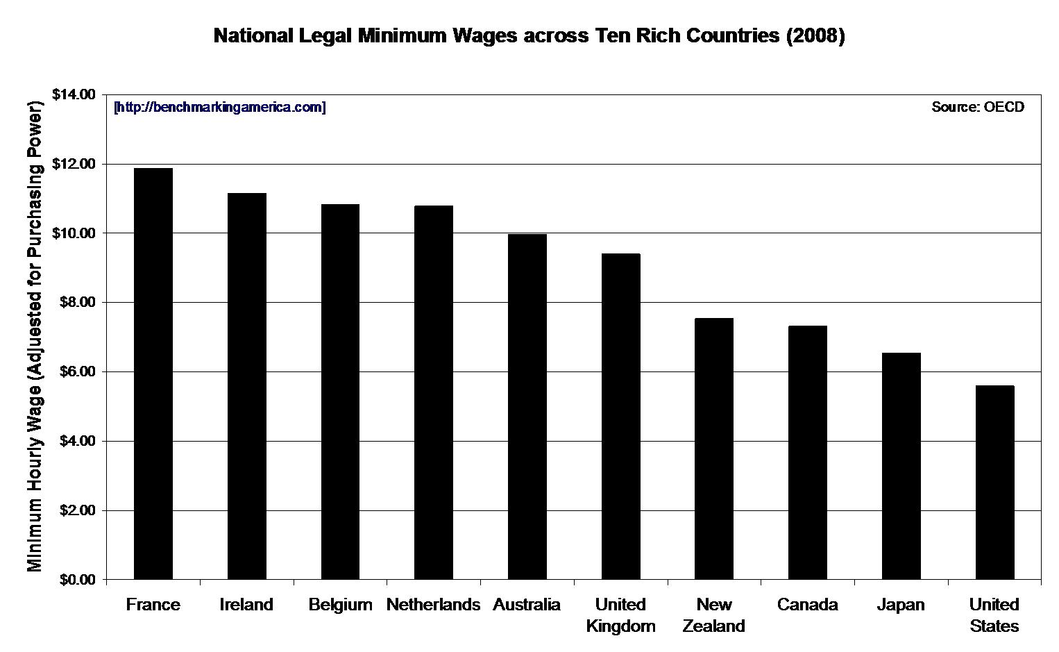 the case against a higher minimum The federal government through the department of labor has imposed a minimum wage the minimum wage law is most properly described as a law saying employers must discriminate against people who have low skills a higher minimum wage will price even more low-skilled individuals out of.