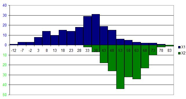 Advanced Graphs Using Excel Multiple Histograms