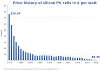 Price history of silicon PV cells in $ per watt (Credit: Bloomberg New Energy Finance & pv.energytrend.com) Click to Enlarge.