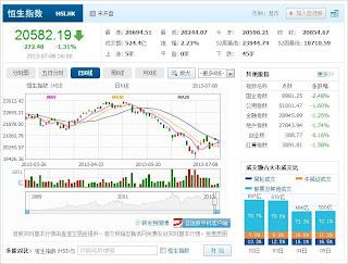 中国株コバンザメ投資 香港ハンセン指数20130708