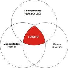 Figura conceptual del habito