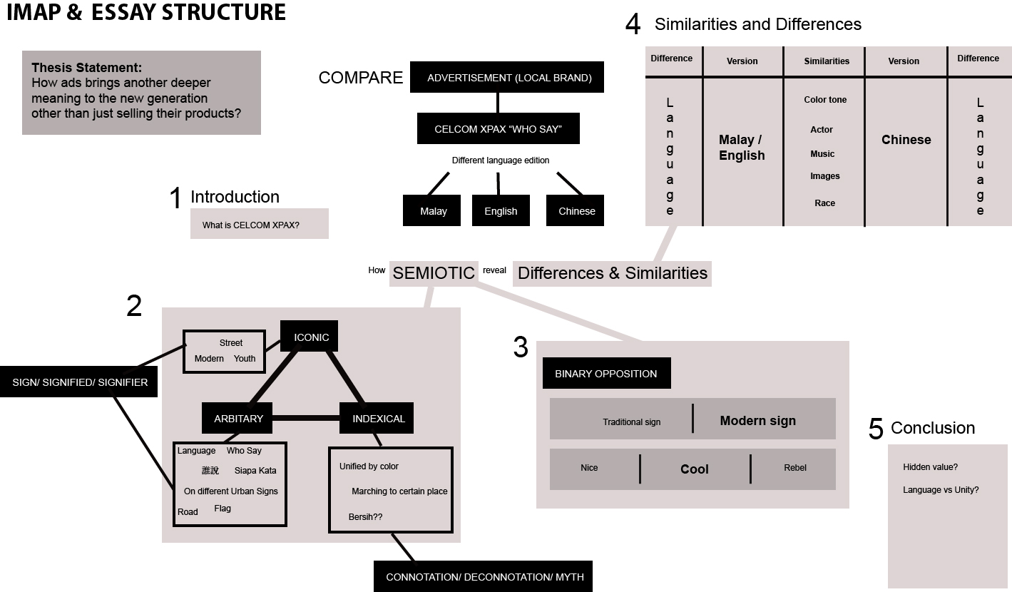 semiotics essay conclusion Aps attack essay writing how to start an essay about advantages and disadvantages what is the purpose of writing an essay conclusion essay on semiotics.