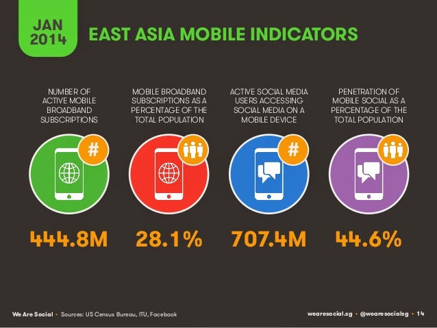 East Asian Digital Indicators: Mobile vs social vs mobile