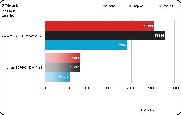 тест Intel Broadwell в 3DMark