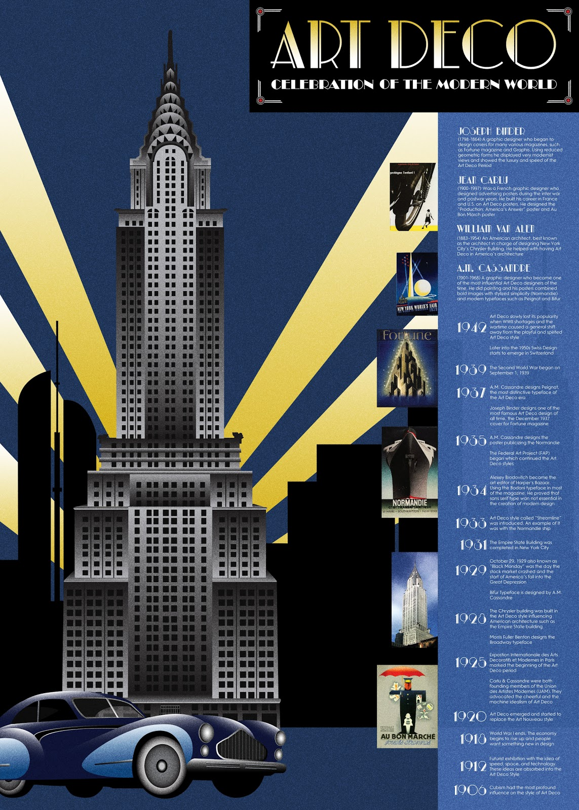 Design History F12- Marie: Art Deco Movement TImeline