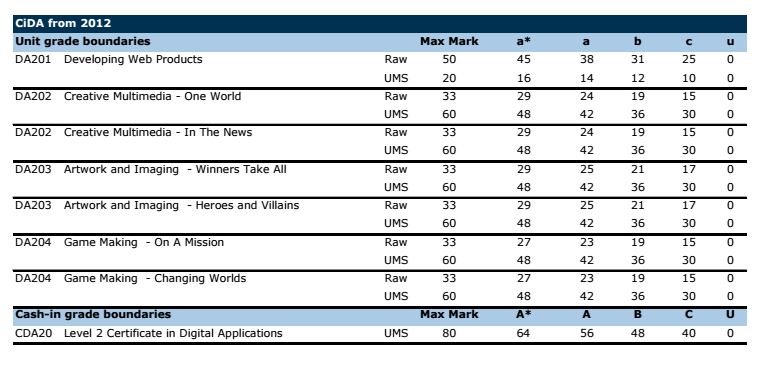 unit grade boundaries for the gcse Unit level raw mark and ums grade boundaries june 2016 series gcse unit level raw mark and ums grade boundaries june 2016 series for more information about results and grade calculations 152964-unit-level-ums-grade-boundaries-november-2013-january-and-june-2014.