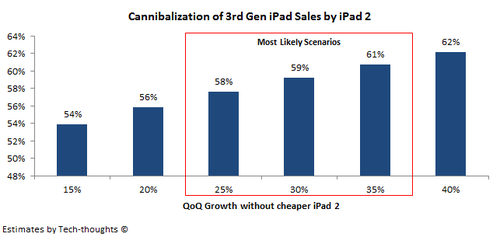 Cannibalization of iPad sales by iPad 2