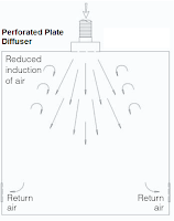 Perforated Plate Diffusers