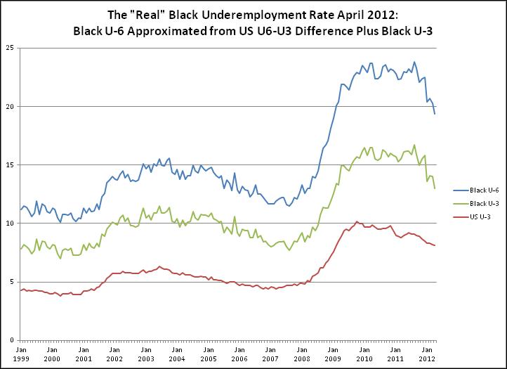 The Evil Black Economist: Total New Jobs: 115,000; Black rate ...