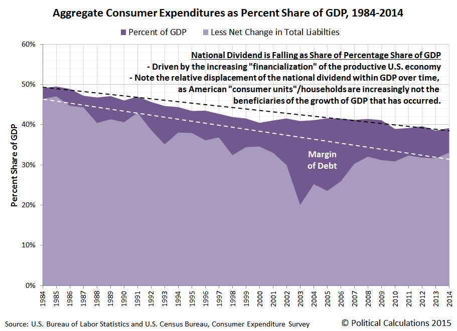 Aggregate Consumer Expenditures as Percent Share of GDP, 1984-2014