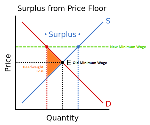Surplus and Deadweight Loss from Minimum Wage Hike Over Equilibrium