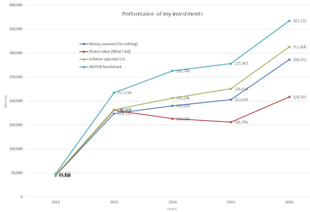 Financial independence portfolio performance 2012-2015. Financial independence from the very beggining http://www.niterainbow.com