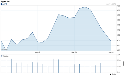 Apple one month chart AAPL
