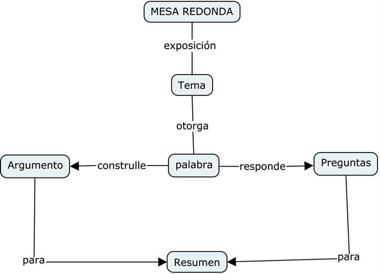 Mesa Redonda Mapa Conceptual