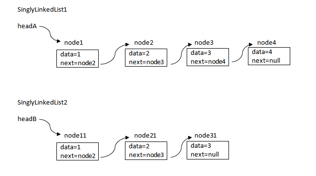 Compare Two Singly Linked Lists In Java
