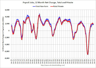Payroll Jobs 12 Month Net Change
