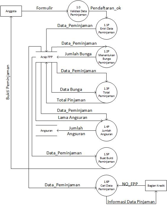 Review materi spk use case dan dfd sistem informasi koperasi budi luhur permintaan ccuart Gallery
