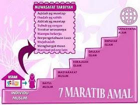7 maratib amal