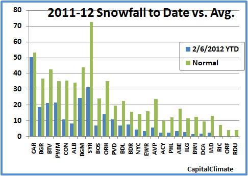 Short-term energy outlook is Mid Atlantic Winter 2013 2014 Forecast