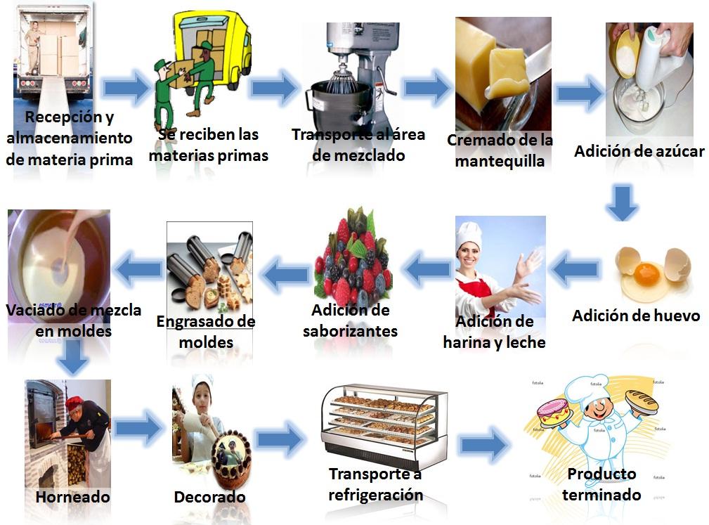 Pasteler a dulce obsesi n nuestros productos y recetas Proceso de produccion en un restaurante
