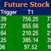 Most active future and option calls ( Pre Market Tips ) for 01 Feb 2016